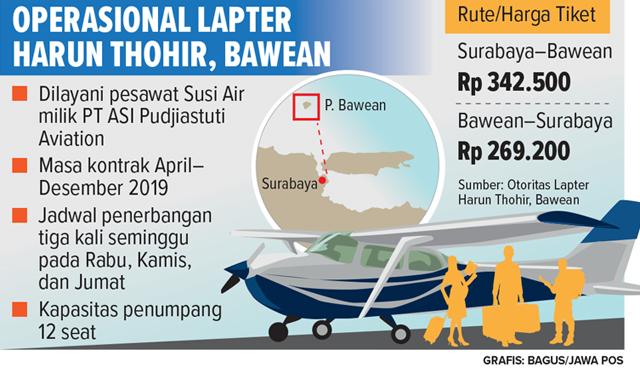 Susi Air Layani Pesawat ke Bawean Tiga Kali Seminggu