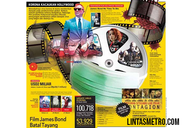 CORONA KACAUKAN HOLLYWOOD FILM JAMES BOND BATAL TAYANG